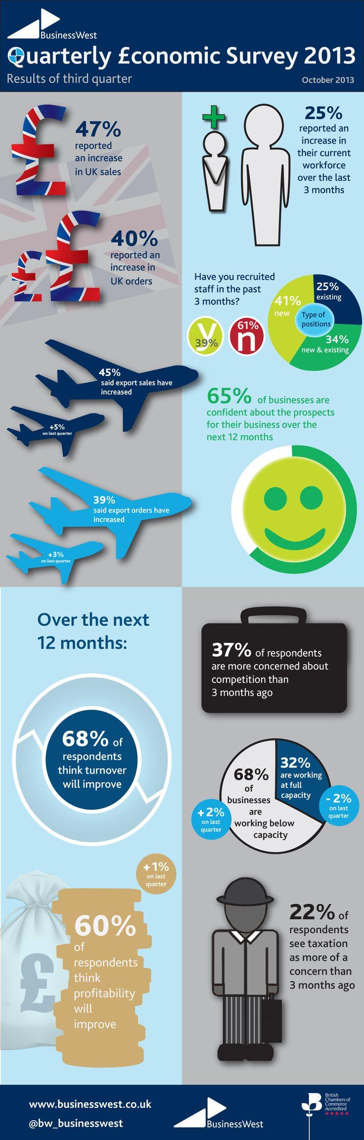 survey results infographic Surveys, Infographic