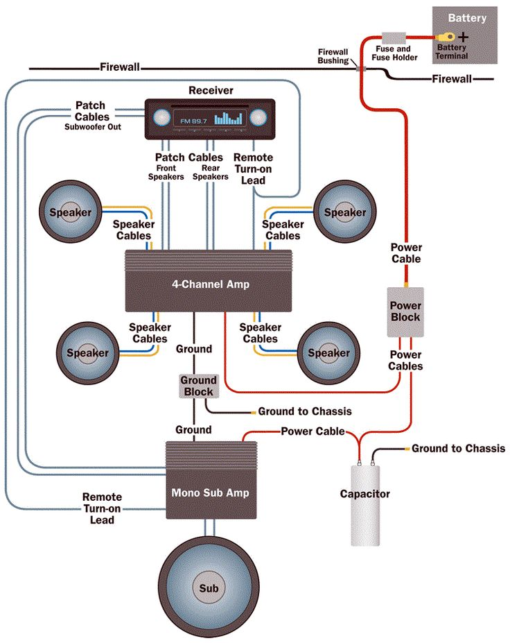 Take a look at a typical amp wiring scheme.