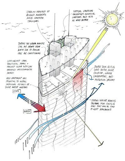 Best 13 Microclimate Analysis Images On Pinterest Architecture