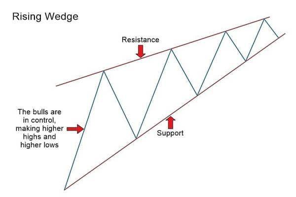 Rising Wedge