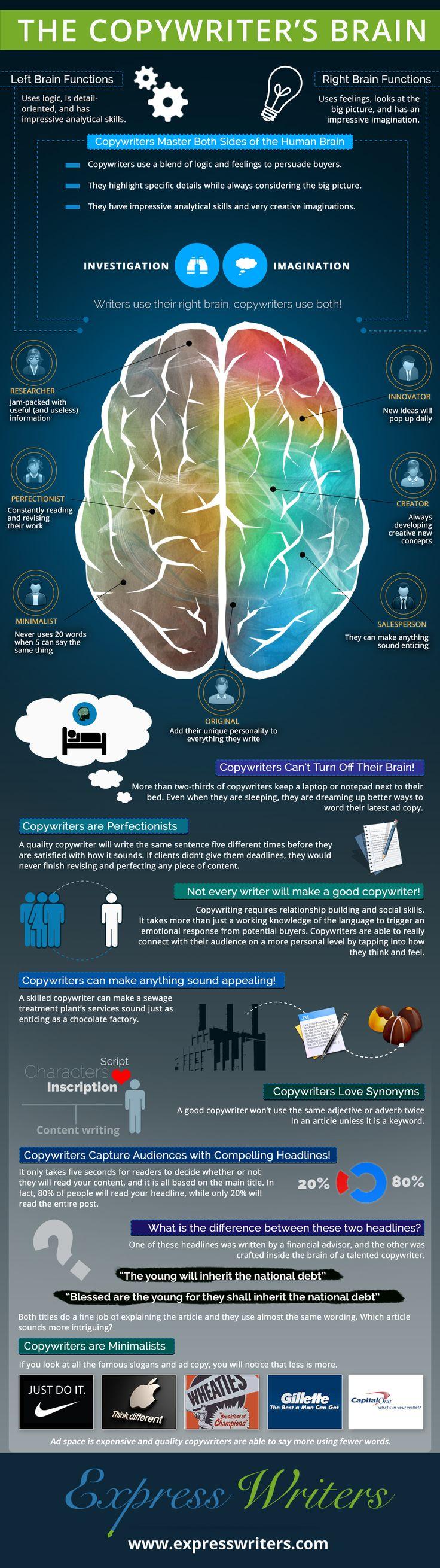 Ecco il cervello di un copywriter. Complessità. Understanding the Complex Brain of a Copywriter #copywriting #mktg #seo