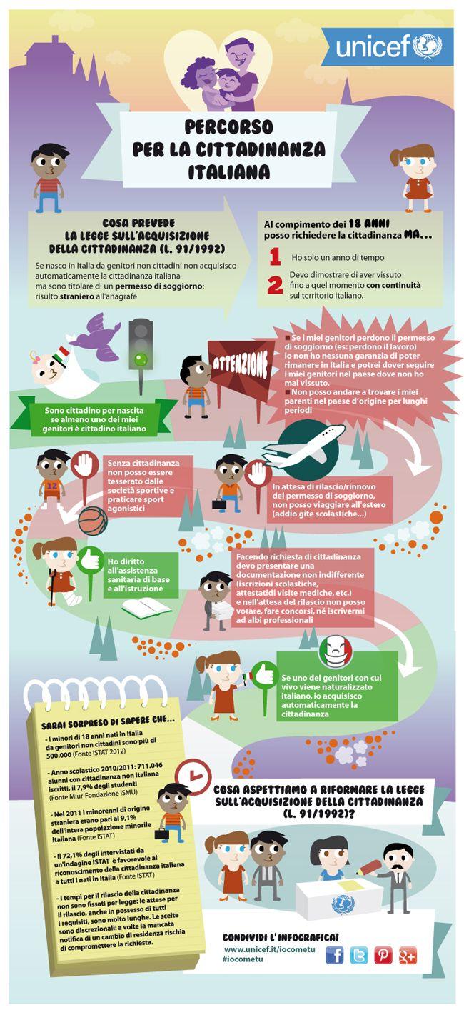 Conosci la questione dei minorenni che nascono in Italia da genitori stranieri?  Sai quanti sono e quali diritti hanno?  Sai cosa prevede l'attuale legge (datata 1991) sull'acquisizione della cittadinanza italiana?  Per scoprirlo, guarda questa infografica!