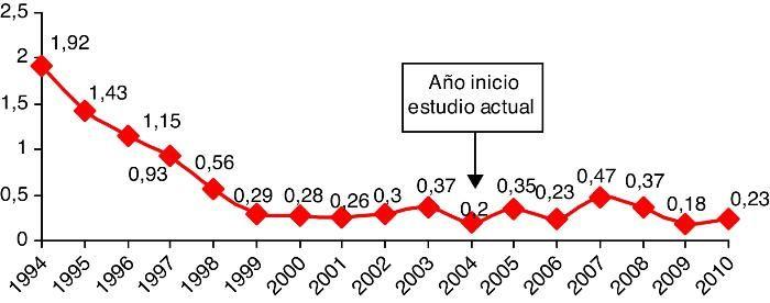 Evolución de la sepsis neonatal precoz por Streptococcus agalactiae en el área de Barcelona (2004-2010). Análisis de los fallos del cumplimiento del protocolo de prevención | Enfermedades Infecciosas y Microbiología Clínica. En esta grafica se observa la reducción de sepsis neonatal desde final de los años 90 por intsuración de la profilaxis intraparto.