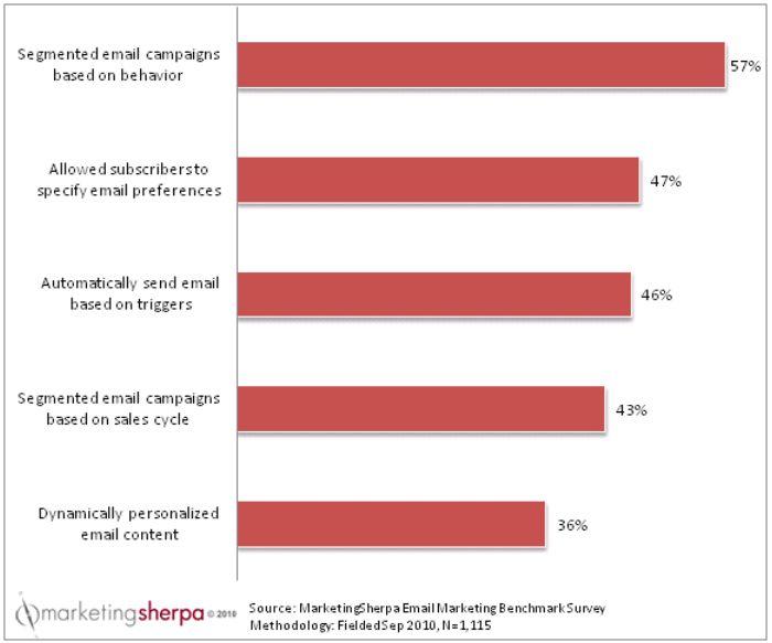 Campagne #email di successo? Segmenta il tuo database!