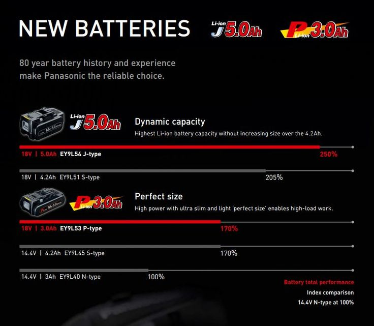 New Panasonic battery range coming Autumn 2015 - with 18V 3.0Ah and 5.0Ah