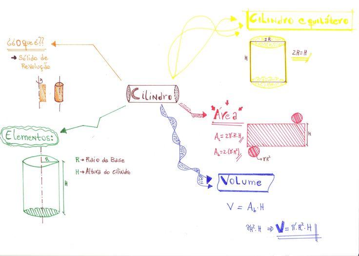 Este mapa mental vai te ajudar a revisar todas as principais fórmulas do cilindro. Preparado para o estudo que vai te colocar na frente do concorrente?