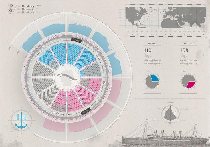 Infografik Hamburg-Havanna