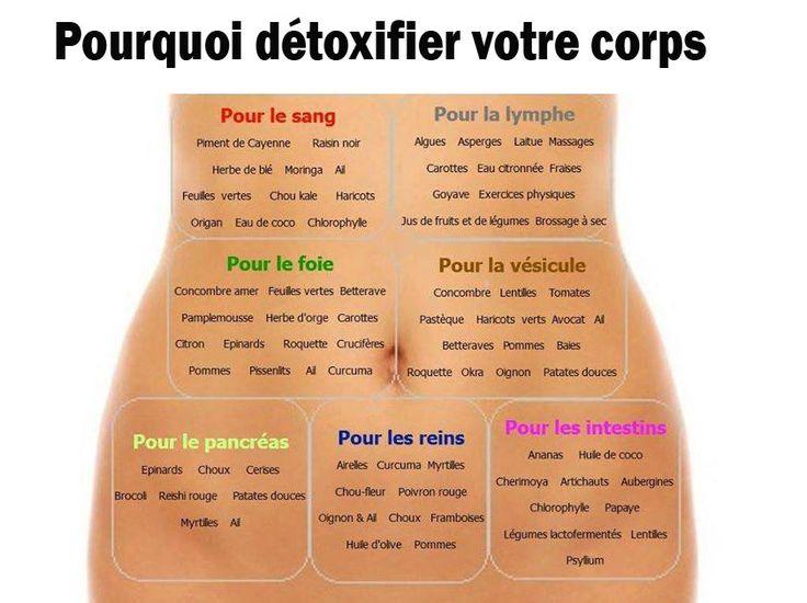 Detox Pour Le Corps