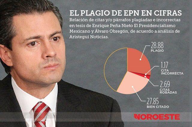 m.e-consulta.com | La Universidad Panamericana analiza si la tesis de Peña Nieto es un plagio | Periódico Digital de Noticias de Puebla | México 2016