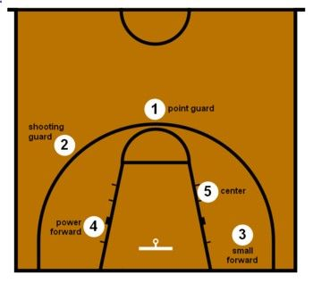 Basketball Positions and Rules | Basketball position : Wikis (The Full Wiki)http://www.thefullwiki.org/Basketball_position