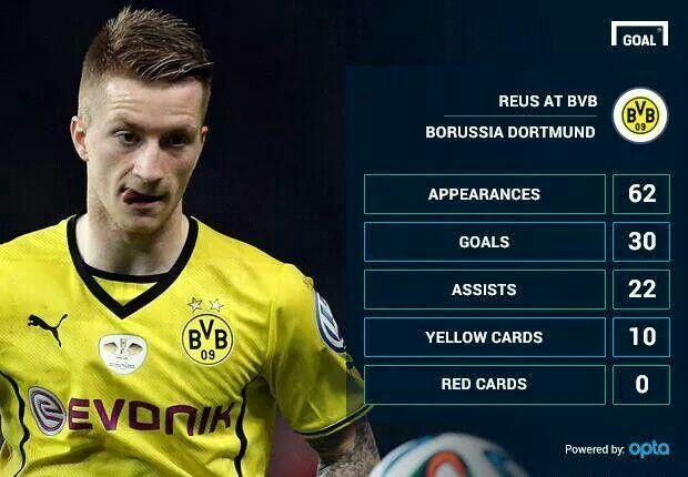 Marco Reus Statistic with Our Lovely Team #BVB