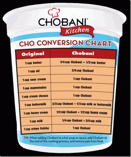 replace fat with greek yogurt: Greekyogurt, Charts, Sour Cream, Cheat Sheet, Food Hacks, Healthy Recipes, Cut Outs, Greek Yogurt, Cream Chee