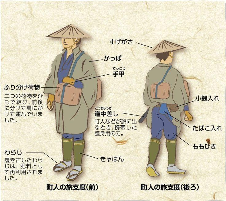 町人の旅支度:(1)着用したもの…頭にはすげがさ、上半身にはかっぱ、下半身にはももひき、足にはきゃはんとわらじ、手には手甲(てっこう)。履き古したわらじは、肥料として再利用されました。(2)携帯したもの…ふり分け荷物(二つの荷物をひもで結び、前後に分けて肩にかけて運んでいました。)、道中差し(どうちゅうざし:護身用の刀)、小銭入れ、たばこ入れ。
