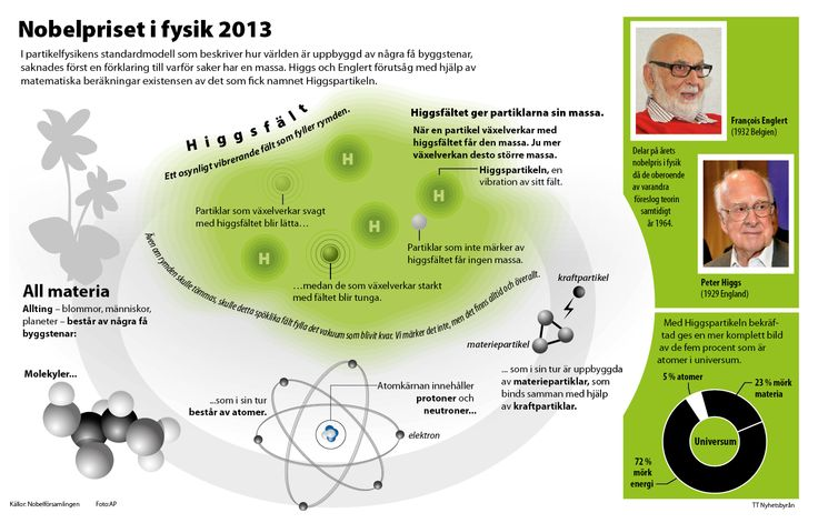 Nobel Prize in Physics 2013. The Higgs particle.