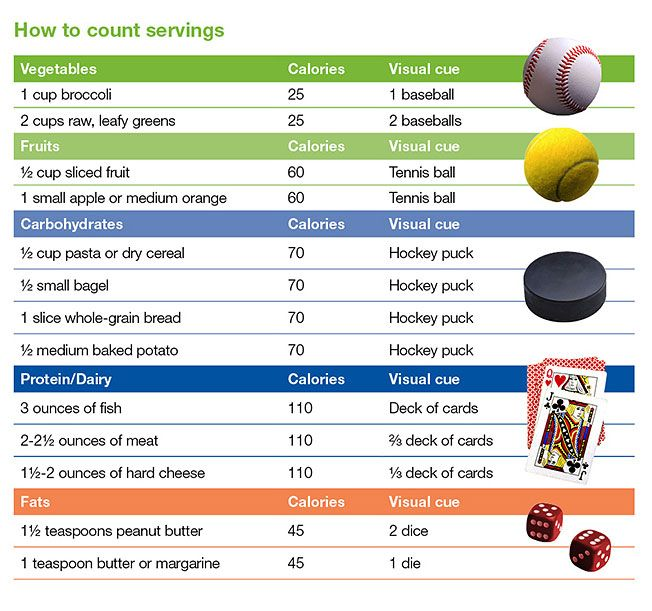 Food portion control guide from the Mayo Clinic