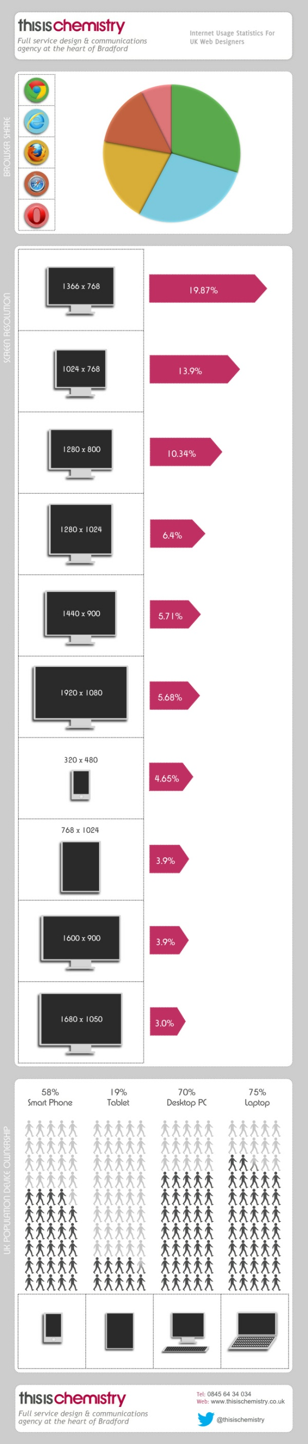 Internet Usage Statistics For UK Web Designers