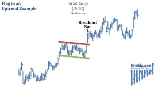 stock chart example of a flag in an uptrend