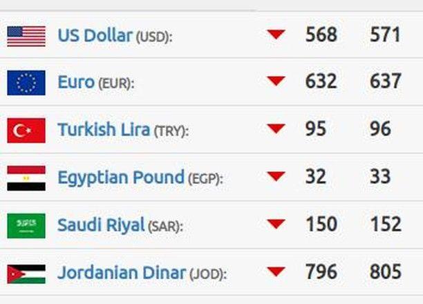 سعر صرف الدولار في اليوم الاحد ٢٨ ٤ ٢٠١٨ علق ب نقطة لتصلك الاسعار يوميا سوريا الدولار اليورو الليرة التركية الليرة السورية News