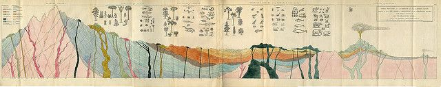 Geology & Minerology | William Buckland 1837. Flickr - Photo Sharing!
