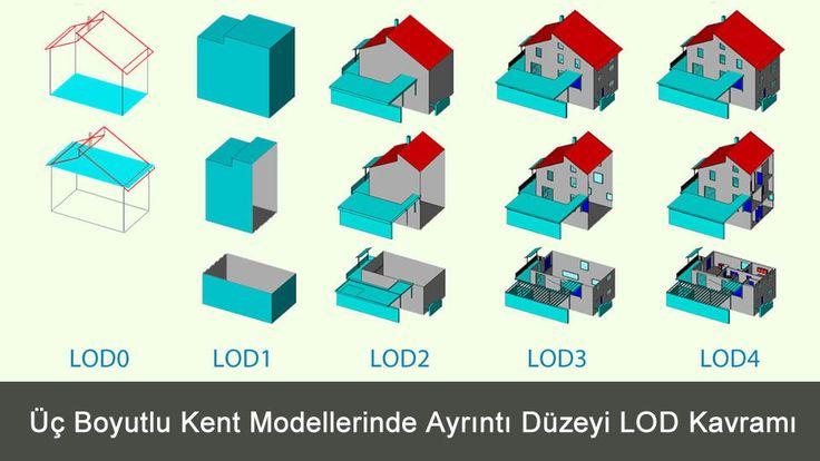 3D Üç Boyutlu Kent Modellerinde Ayrıntı Düzeyi LOD Kavramı ve modelleme hakkında bilgi vermektedir. yeni kent rehberleri artık üç boyutlu tasarlanmak.