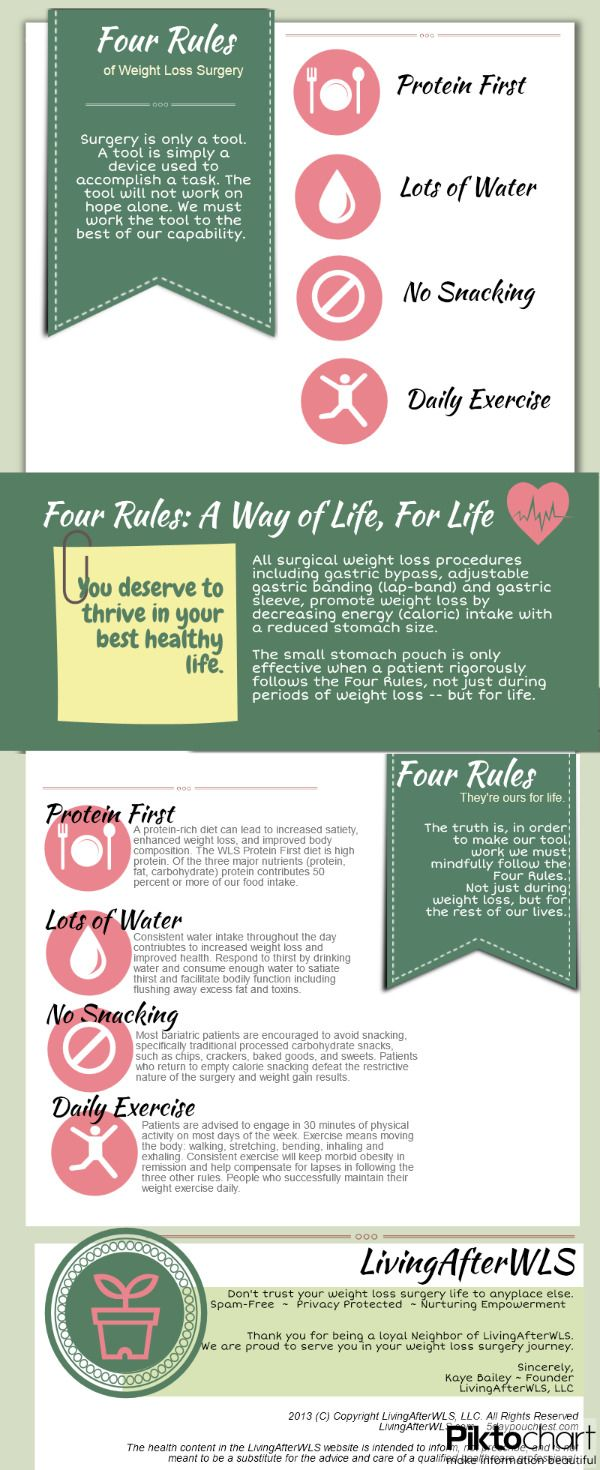 4 Rules of Weight Loss Surgery   @Piktochart #Infographic