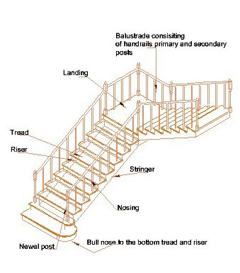 Typical Staircase with Tread and Riser