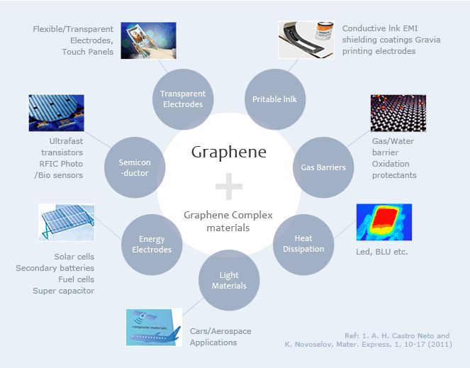 Why Graphene material of the future ?!!