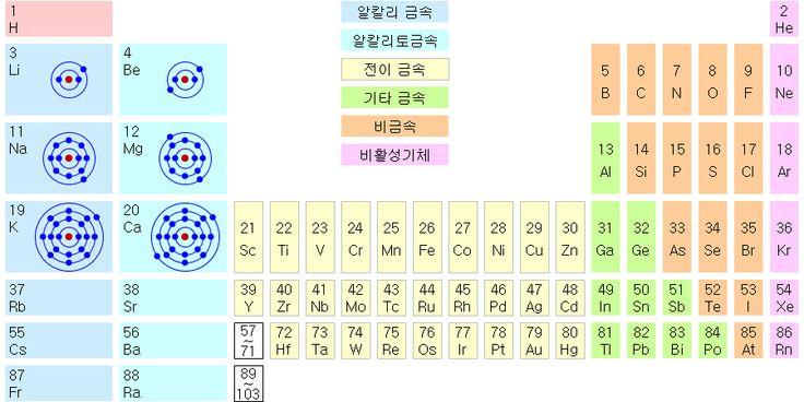 Alkali metal and Alkaline earth metal