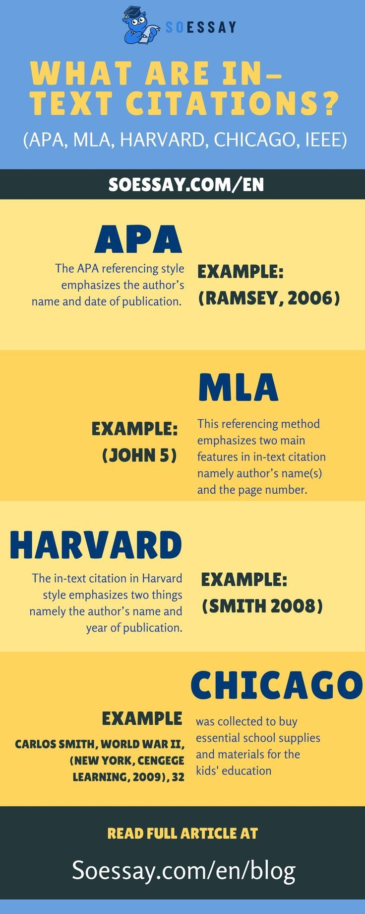 What Are In Text Citations Apa Mla Harvard Chicago Ieee Assignment Writing Service Writing Services Essay Format