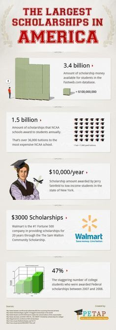 #INFOgraphic > American Scholarships: 3.4 billion dollars are available via scholarship programs to students across America , and this infographic breaks down where they are coming from. > http://infographicsmania.com/american-scholarshipsthe-largest-scholarships-in-america/