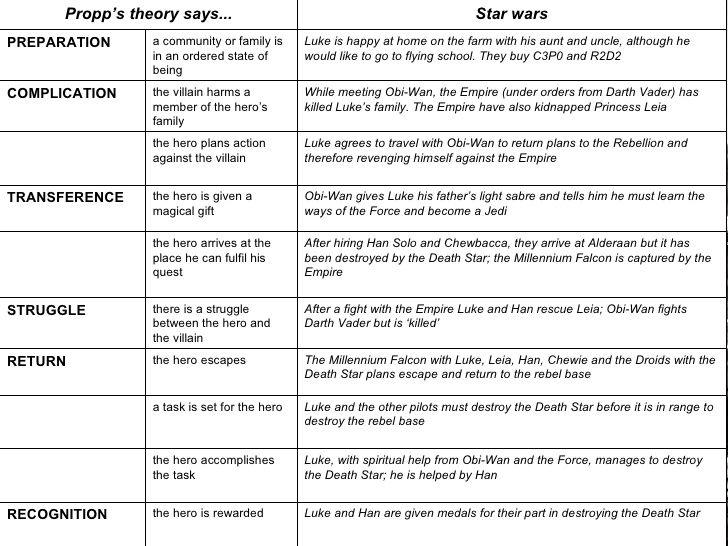 Vladimir Propp's theory of narrative - list - Google Search