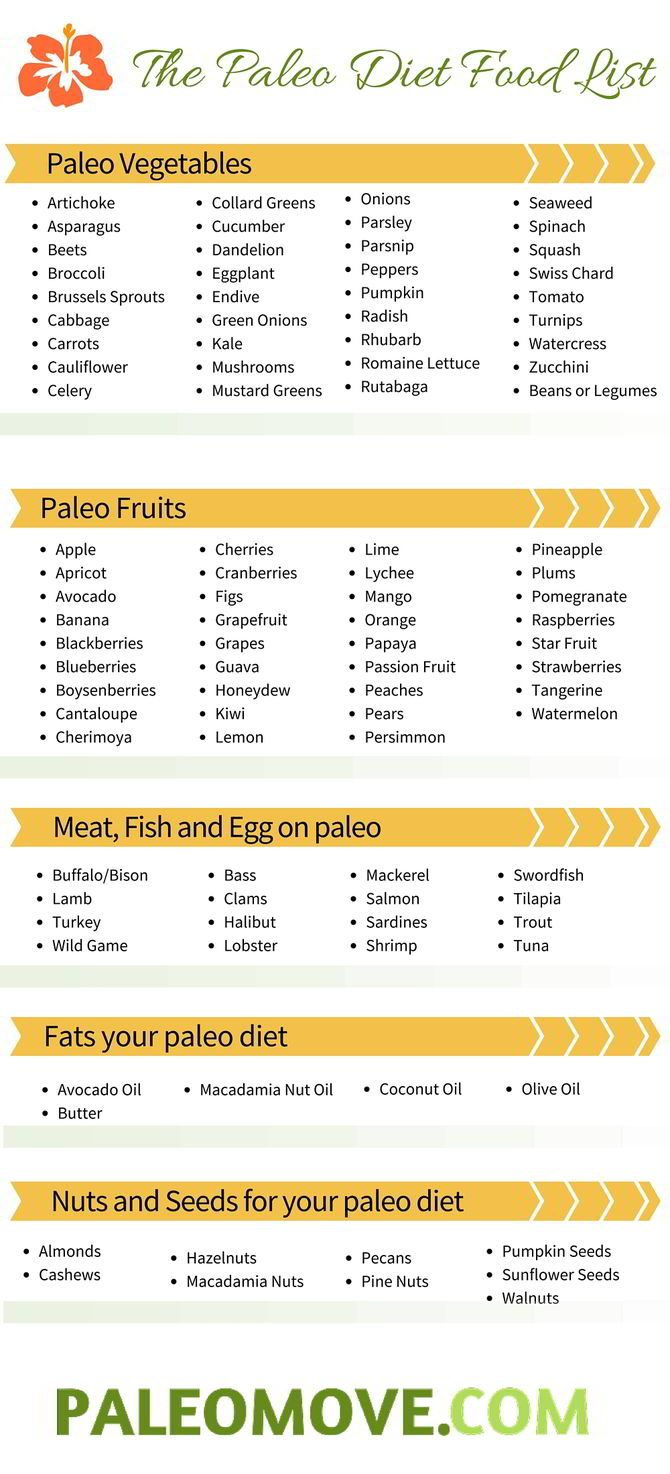 The Paleo Diet Food List- what you can eat on a paleo diet
