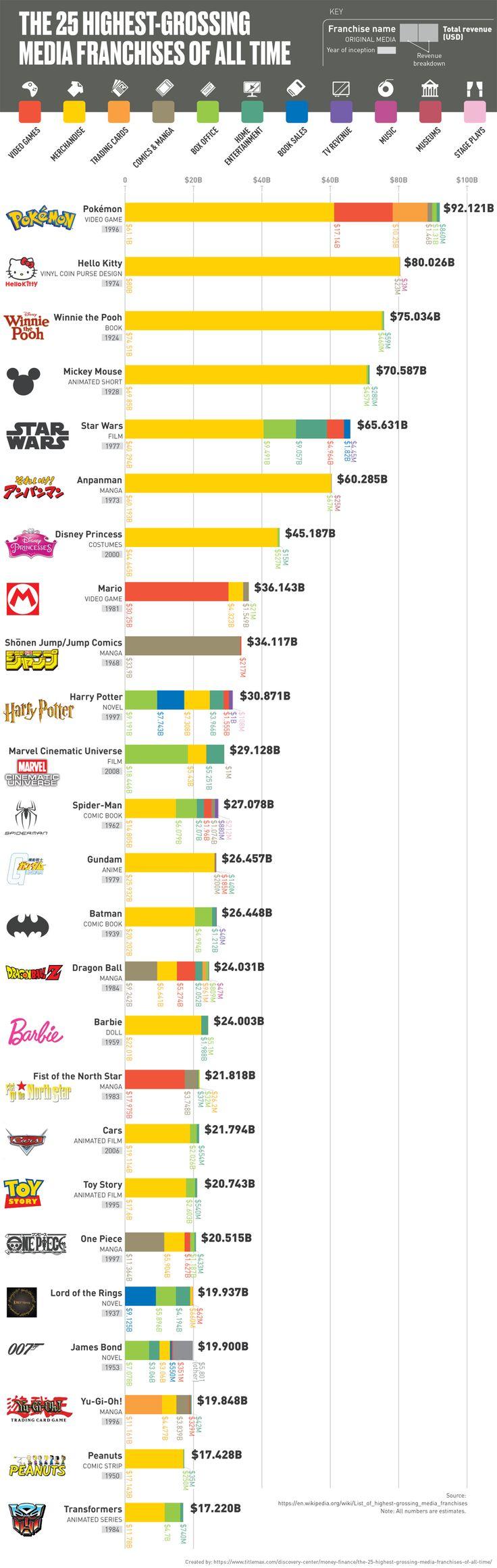 The 25 HighestGrossing Media Franchises of All Time All