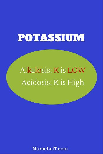 Potassium Imbalances