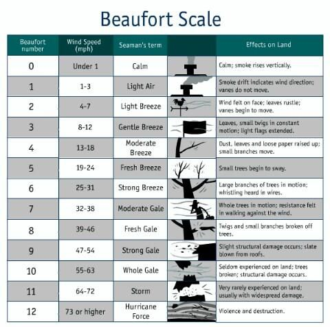 UNDERSTAND THE STRENGTH OF WIND AND THE BEAUFORT SCALE met office predicting Storm force & Hurricanes areas of the UK