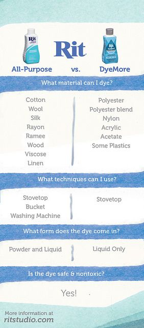 How to choose which Rit dye to use: Rit All-Purpose Dye or Rit DyeMore.
