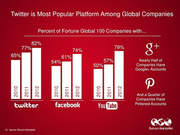 Twitter beats YouTube and Facebook as top social platform among Fortune 100 firms  - great infographic