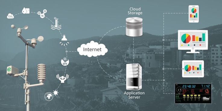 #ambient #airquality monitoring system improves the quality of life by improving quality of living spaces