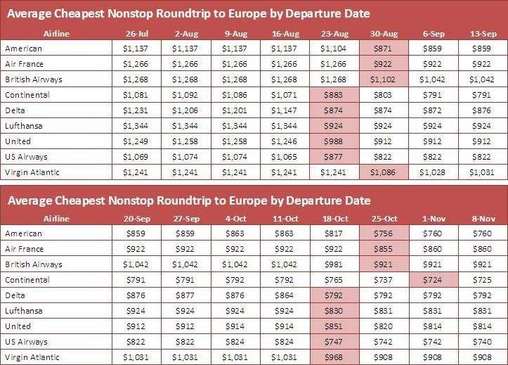 When Do Prices Drop for Summer/Fall Europe Air Travel?