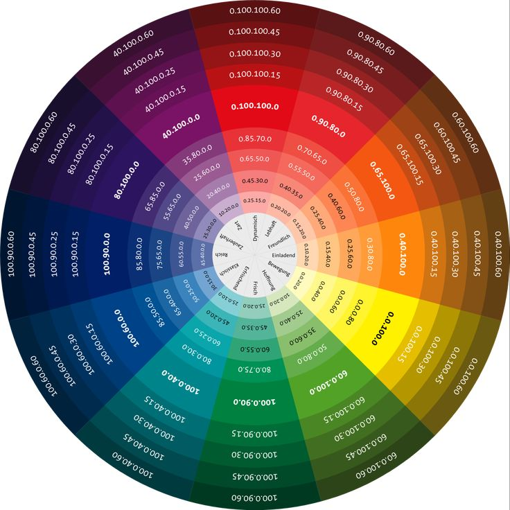 25 best ideas about Cmyk Color Chart – Sample Color Wheel Chart