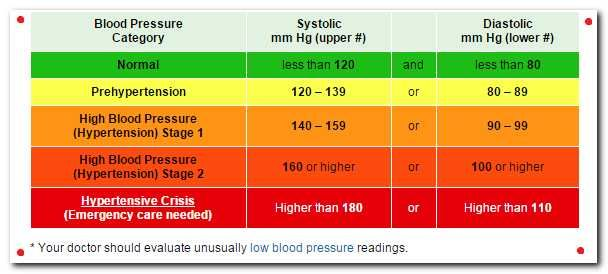 What 's a Normal Blood Sugar