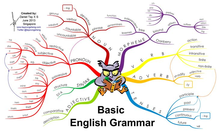 While English is my first language--and only fluent language--I sometimes have a hard time with its grammar, and I know I'm not the only one. I was an English major, and have only been out of school a few months now, but at times I can feel my basic