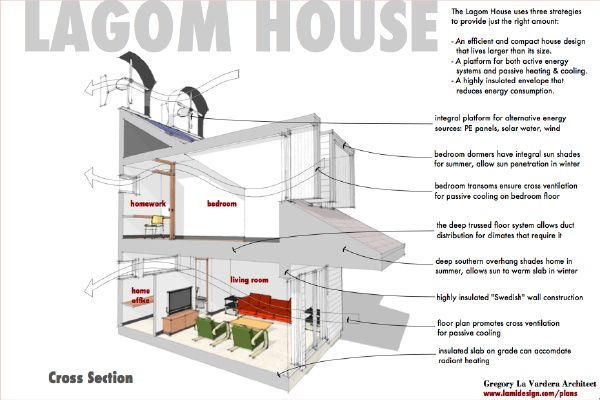 Modern House Plans by Gregory La Vardera Architect: Contest House - second tile