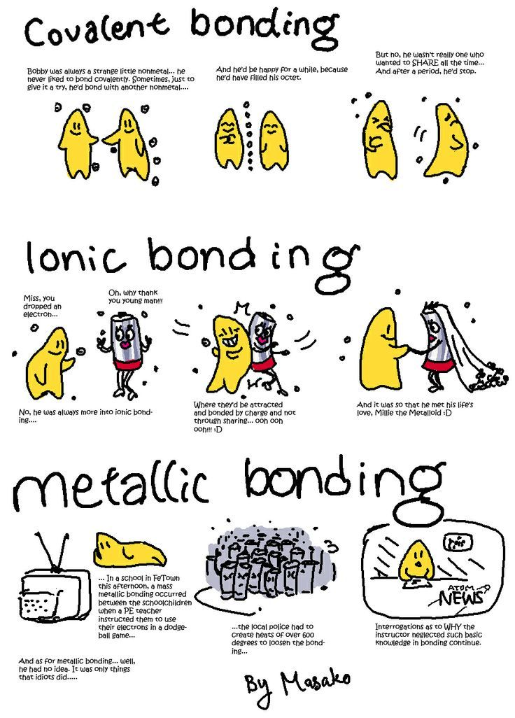 Chemical bonding; Covalent =sharing to fill octet, easily broken up like dating, Ionic =bonded by charge/marriage