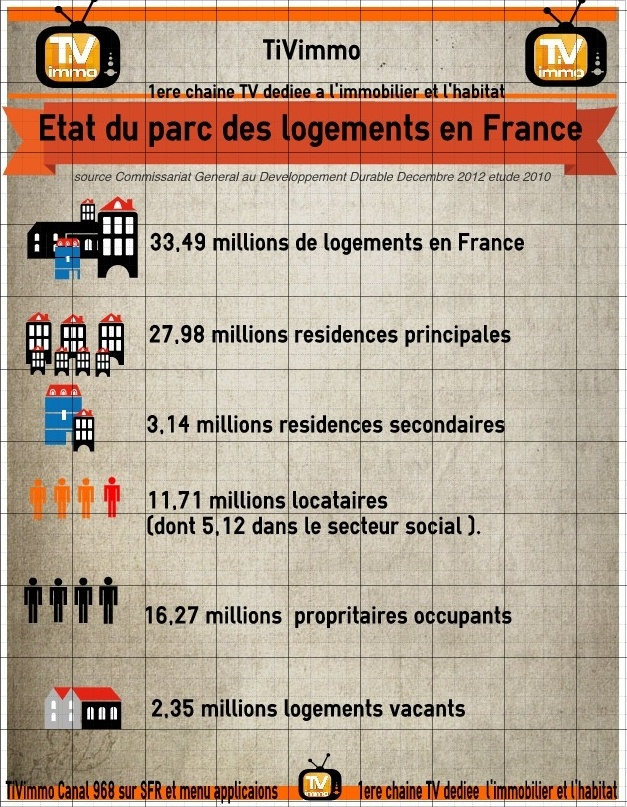 [infographie ] Etat du parc des logements en France -  A noter , il y aurait 2,35 millions de logements Vacants !     Source CGDD Dernière étude année 2010  (sachant qu'il y a en moyenne depuis 10 ans 2 millions de logements vacants )