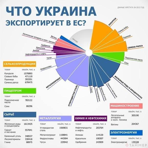 Що Україна експортує до ЄС