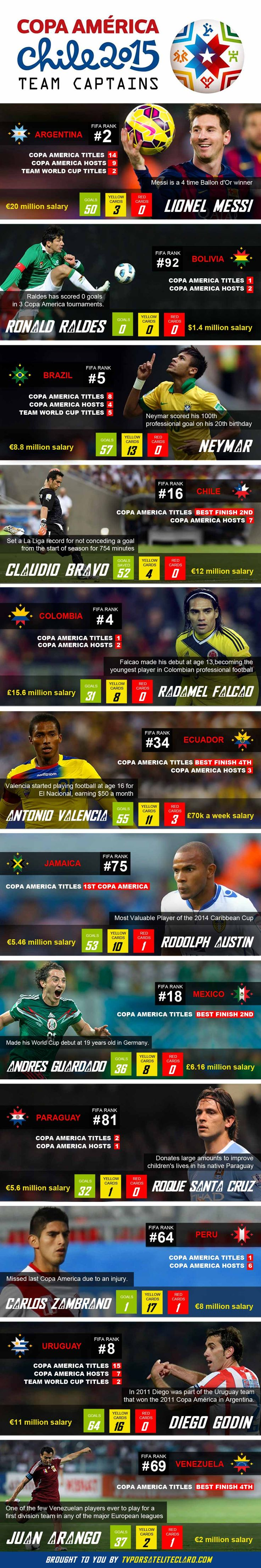 Discover some interesting stats about the 12 team captains playing this year in Copa America Chile 2015.  Enjoy!
