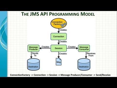 Spring Framework JMS Integartion Tutorial - YouTube
