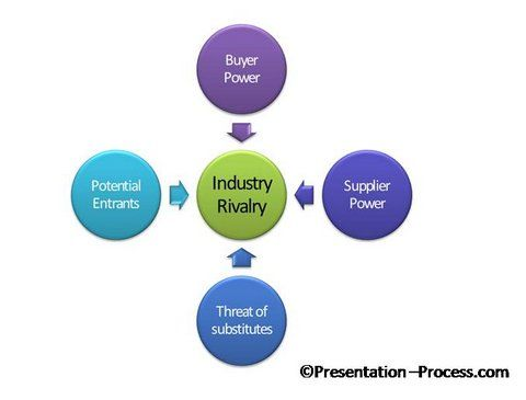 five-forces-ppt-model-ppt-smartart.jpg (480×365)