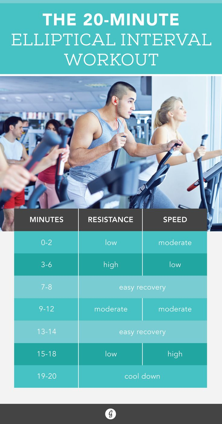 20-Minute Elliptical Workout http://greatist.com/move/effective-elliptical-workout?utm_source=pinterest&utm_medium=social&utm_campaign=onsiteshare Spoiler alert: If you can read a magazine during your cardio session, you're probably doing it wrong.